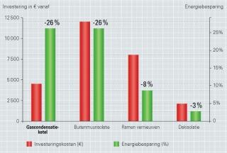 investering-condensatieketel